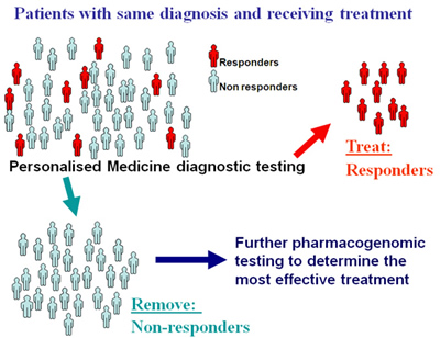 Patients with same diagnosis and receiving treatment